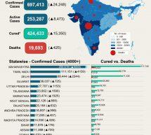 कोरोना से जंग – भारत में रिकवरी रेट 62 प्रतिशत, मृत्यु दर लगभग 3 प्रतिशत