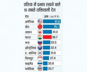 एशिया पावर इंडेक्स 2020 – एशिया का चौथा सबसे शक्तिशाली देश भारत, रक्षा नेटवर्क चीन से इक्कीस