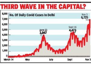 दिल्ली जल्द ही देश की कोरोना राजधानी बन जाएगी, उच्च न्यायालय ने की तल्ख टिप्पणी