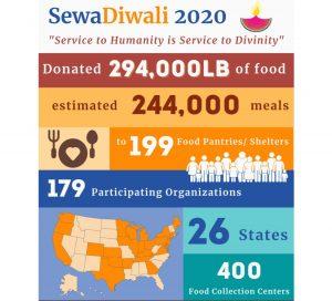 #SewaDiwali – हिन्दू-अमेरिकी समुदाय ने दान किया 1.3 लाख किलोग्राम भोजन