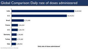 प्रतिदिन औसतन 34 लाख से अधिक लोगों को टीकाकरण कर भारत विश्व में शीर्ष स्थान पर